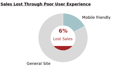 Is Your Business Missing Out on Mobile Sales?